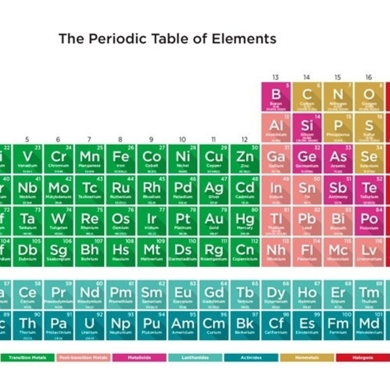 Periodic Table Of Elements 17 Laminated Poster Print (34 x ...