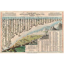 Mountains Rivers Comparative Chart Map Historic Map Art 1823 Darton & Gardner World Map Restoration Hardware Old World Style Map Fine Art
